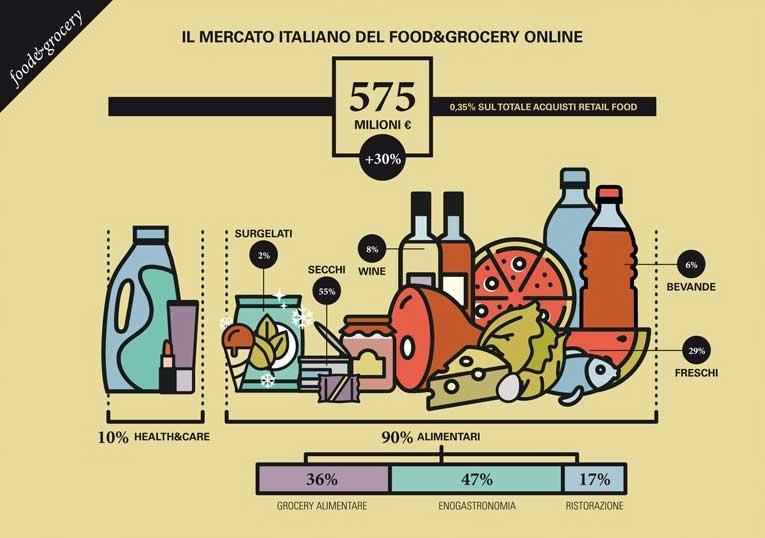 Food&Grocey (fonte: osservatori.net)